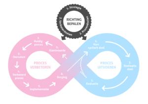 Lean Agile Model: Richting Bepalen cirkel