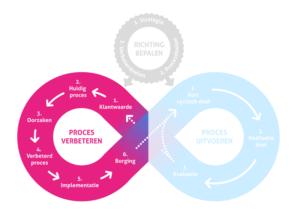 Lean Agile Model: Proces Verbeteren cirkel