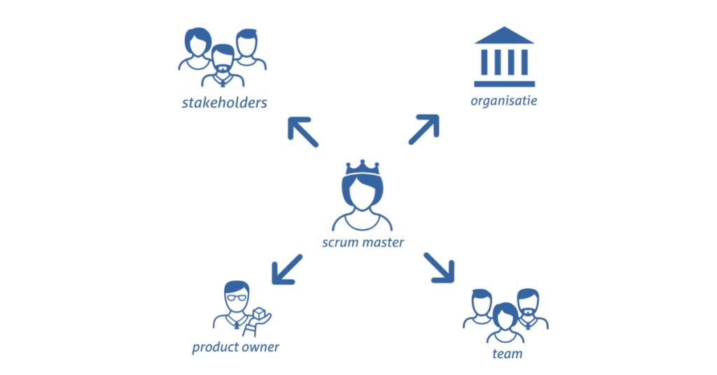 Scrum Master, Stakeholders, Organisatie, Product Owner en Team