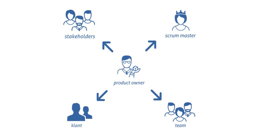 Product Owner, Stakeholders, Scrum Master, Team en Klant