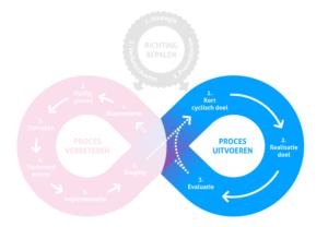 Lean Agile Model: Proces Uitvoeren cirkel
