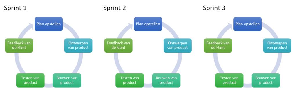 Sprints in een Agile way of work