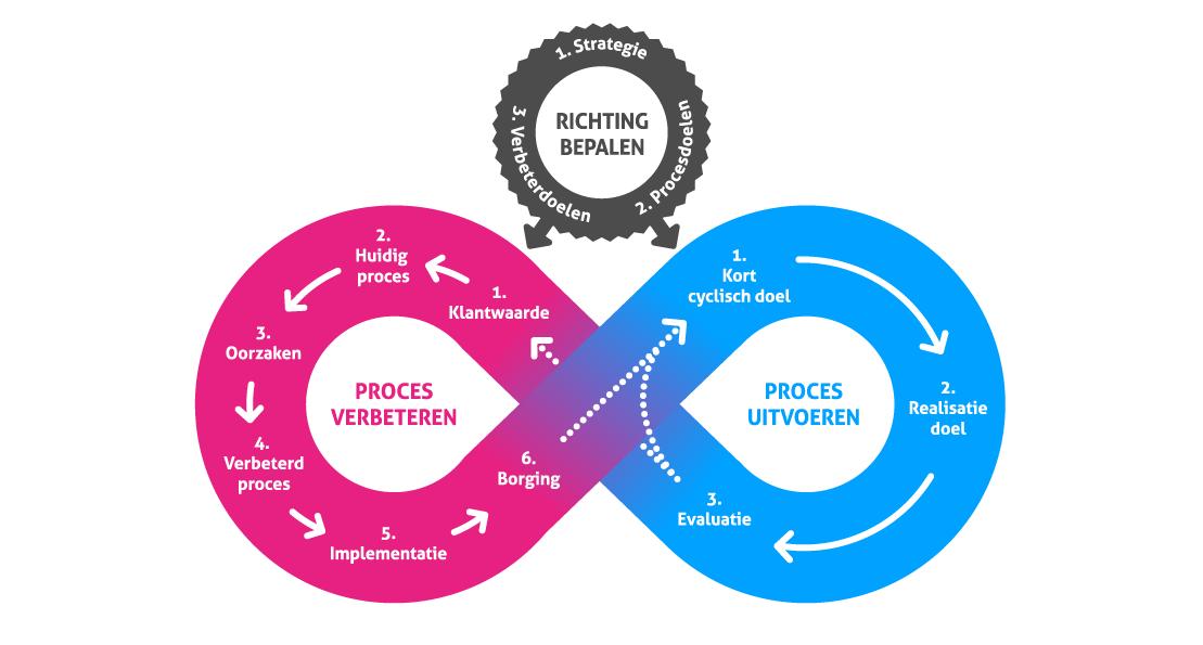 Het Lean Agile Model