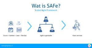 Wat is het Scaled Agile Framework?
